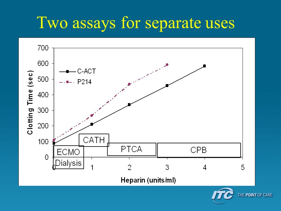 Two assays for separate uses