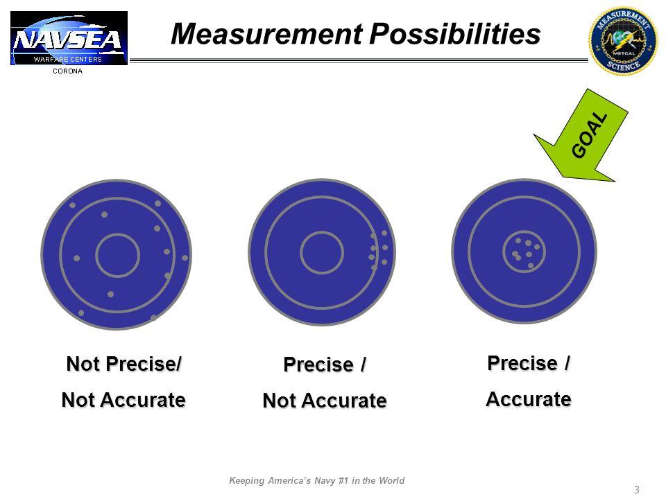 Measurement Possibilities