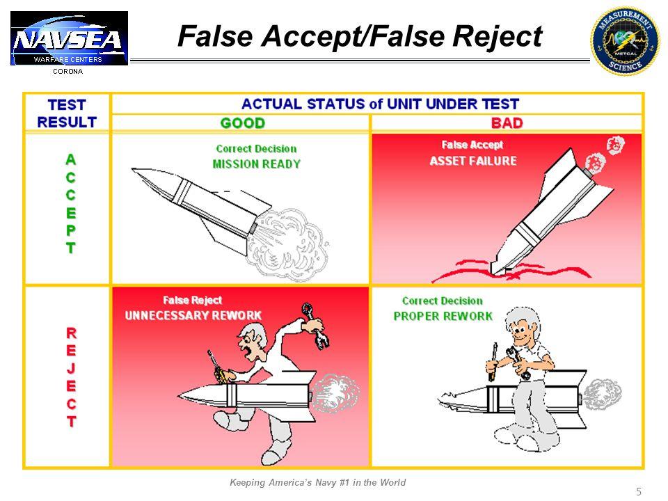 False Accept/False Reject