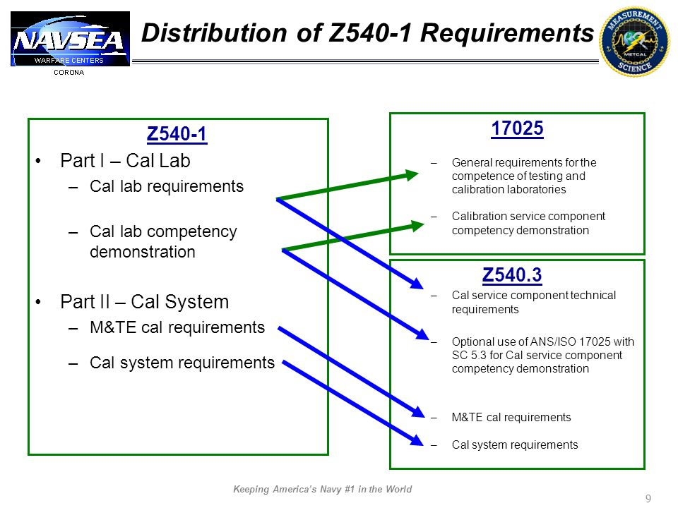 Distribution of Z540-1 Requirements