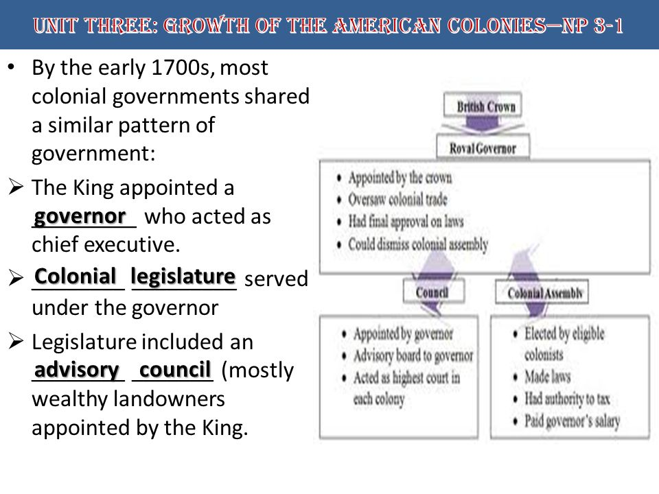 a history of american colonies and their pattern of development Historystategov 30 shell menu menu  changed the pattern of international  their recovery from world war ii their colonies would finally provide the.