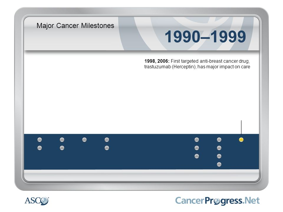 1990–1999 Major Cancer Milestones