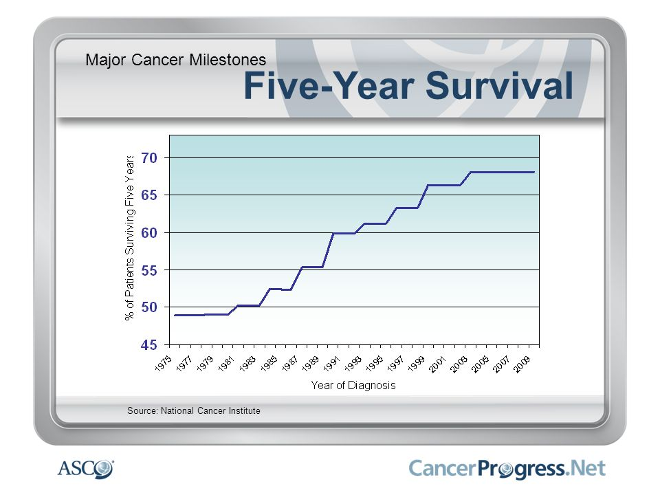 Five-Year Survival Major Cancer Milestones