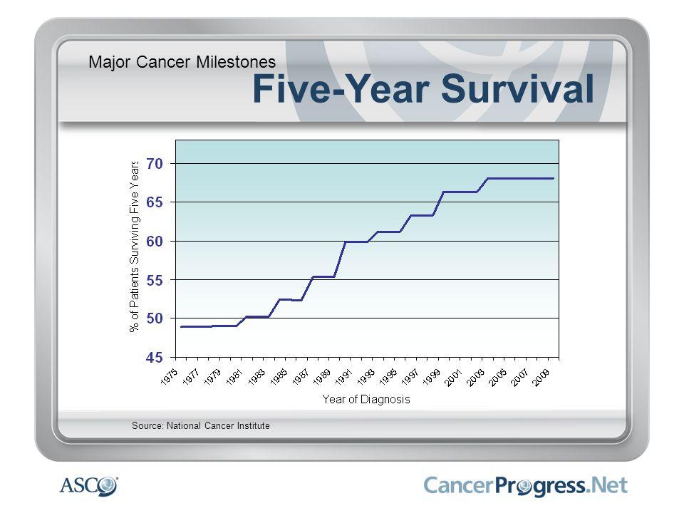 Five-Year Survival Major Cancer Milestones