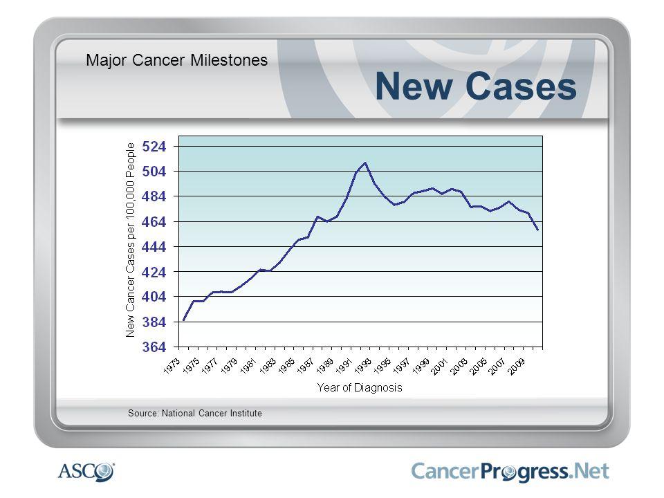 Major Cancer Milestones