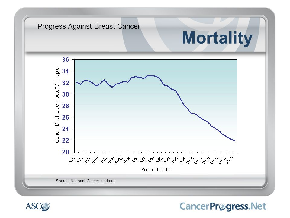 Mortality Progress Against Breast Cancer