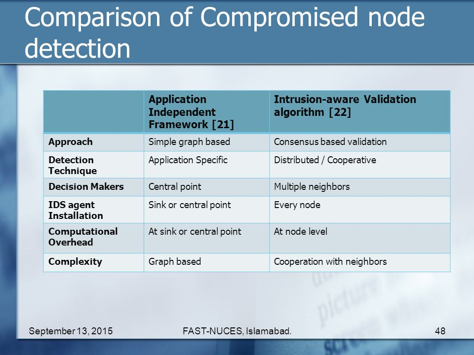 Comparison of Compromised node detection
