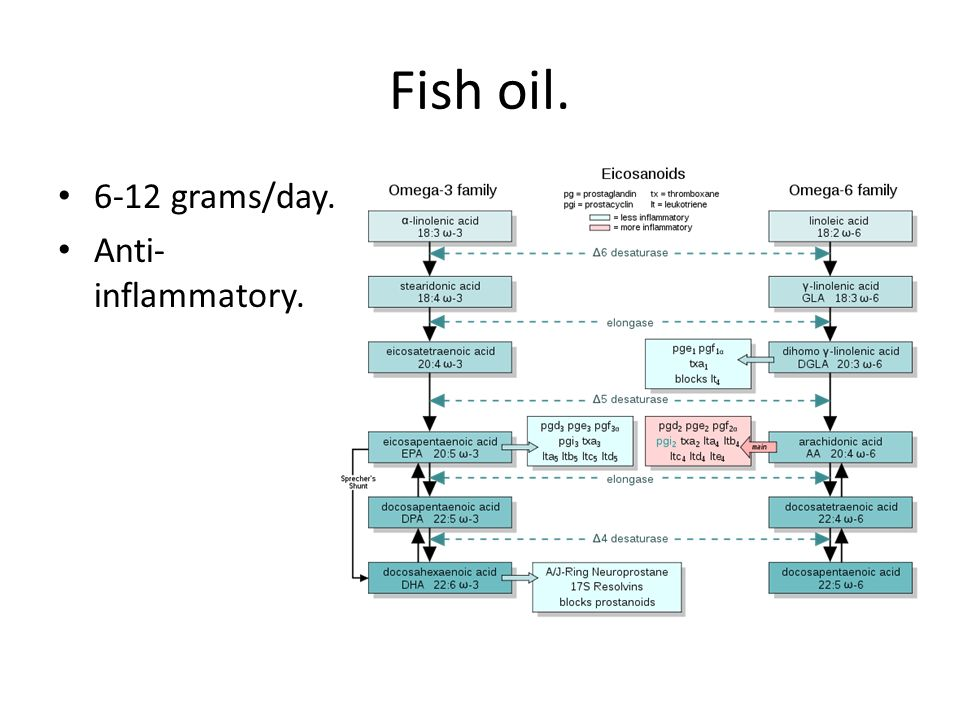Fish oil. 6-12 grams/day. Anti-inflammatory.