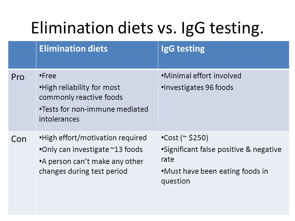 Elimination diets vs. IgG testing.