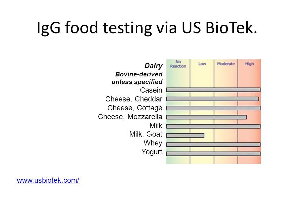 IgG food testing via US BioTek.