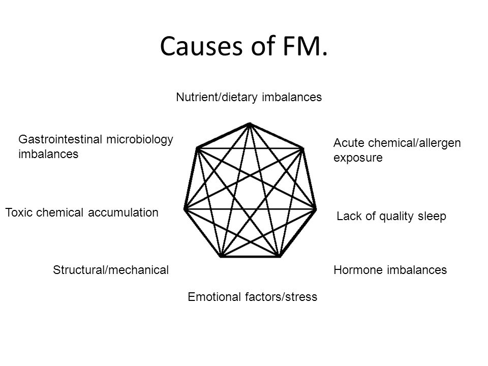 Causes of FM. Nutrient/dietary imbalances
