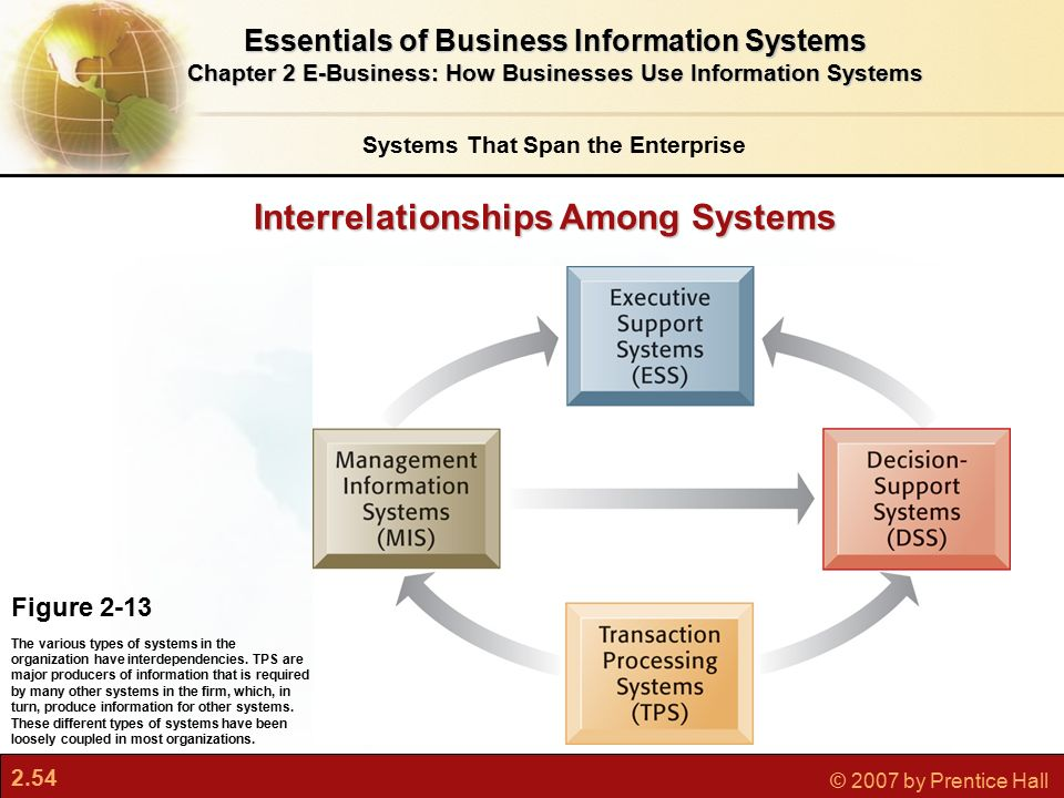what are the major types of business information systems in modern organizations An information system (is) is an organized system for the collection, organization,  storage and  information systems help to control the performance of business  processes  information systems are the primary focus of study for  organizational  types of information systems, for example: transaction  processing systems,.