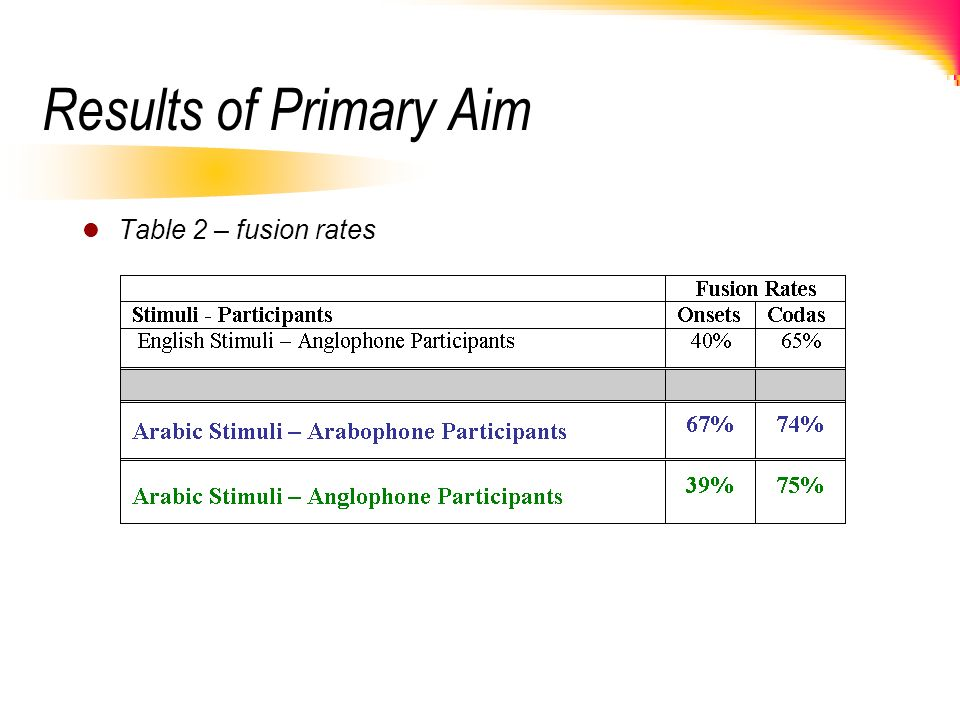 Results of Primary Aim Table 2 – fusion rates