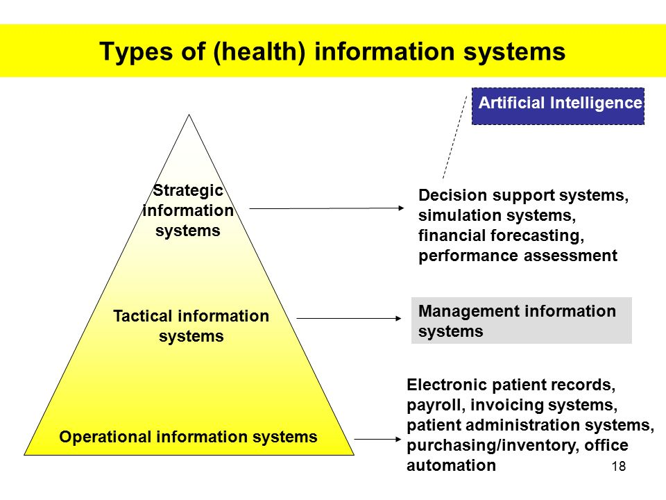 healthcare information system The history of health information management begins with the simplest form   the disadvantage of these health information systems was their.