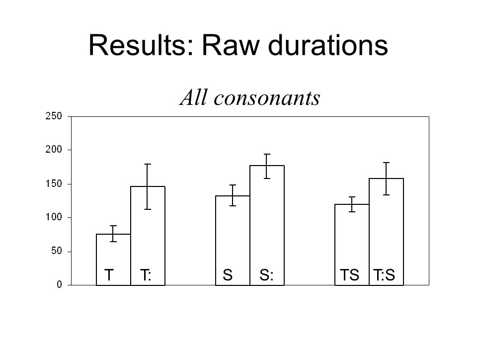 Results: Raw durations