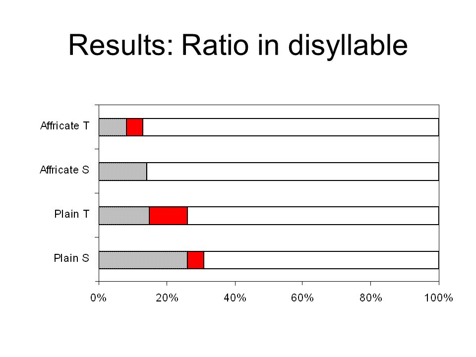 Results: Ratio in disyllable