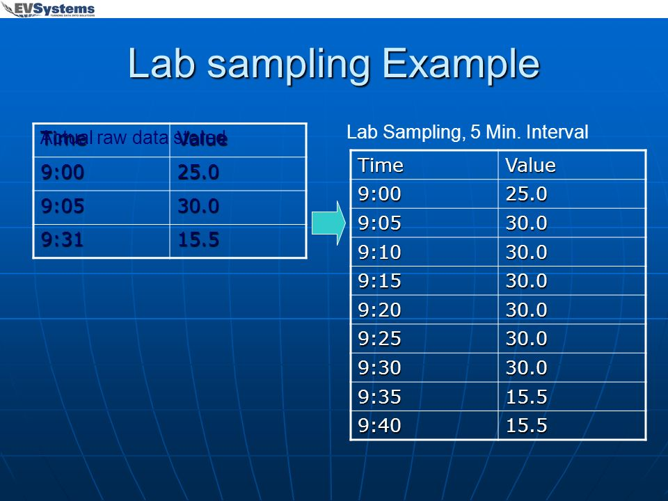 Lab sampling Example Lab Sampling, 5 Min. Interval