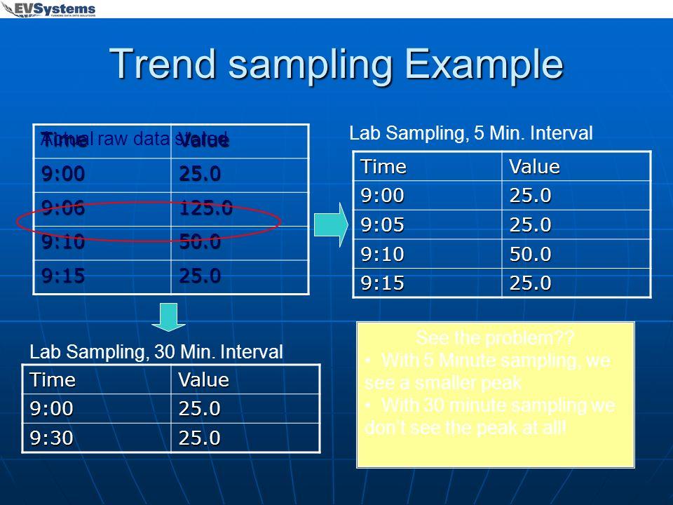 Trend sampling Example