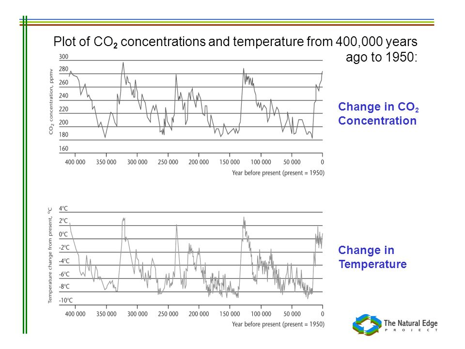 Plot of CO2 concentrations and temperature from 400,000 years ago to 1950: