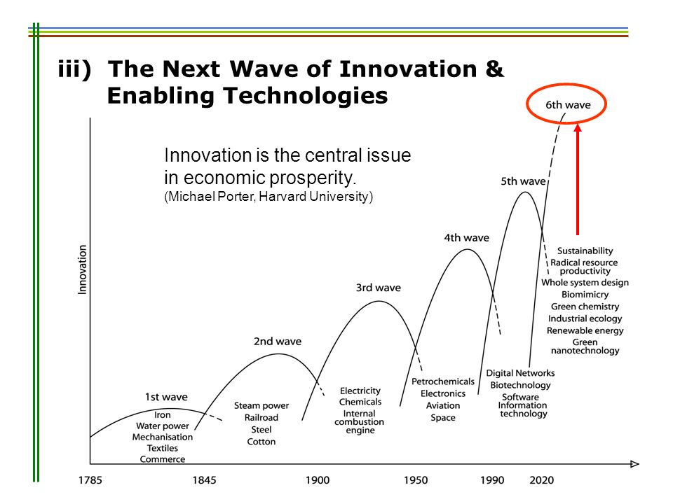 iii) The Next Wave of Innovation & Enabling Technologies