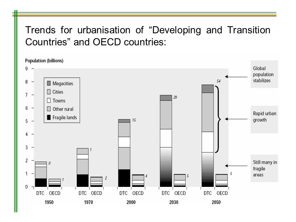 Trends for urbanisation of Developing and Transition Countries and OECD countries: