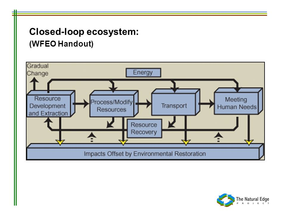 Closed-loop ecosystem: (WFEO Handout)