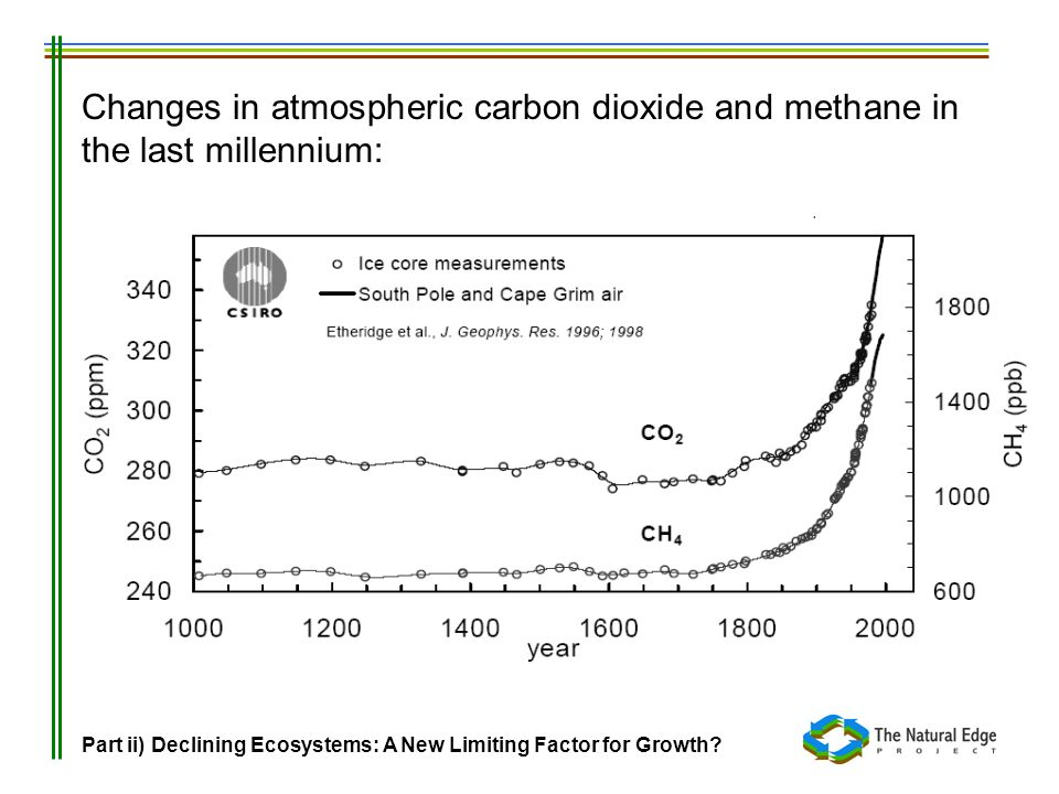 Changes in atmospheric carbon dioxide and methane in the last millennium: