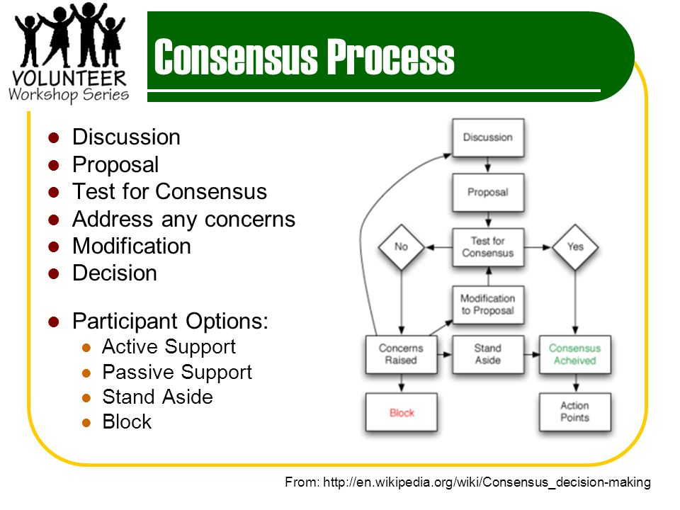 Consensus Process Discussion Proposal Test for Consensus