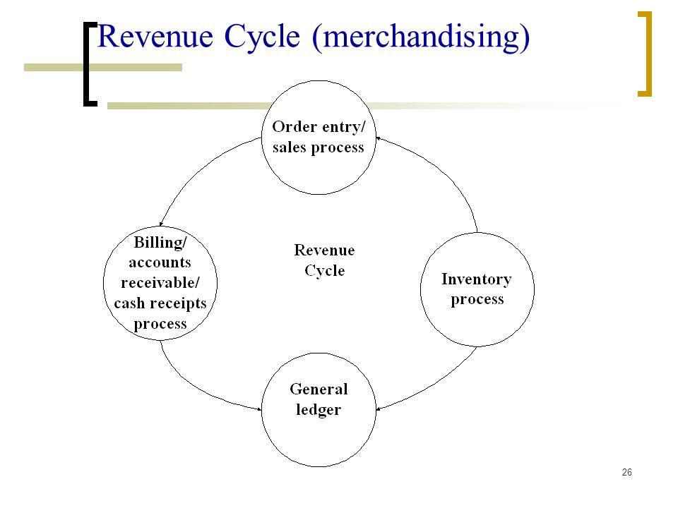 Revenue Cycle (merchandising)