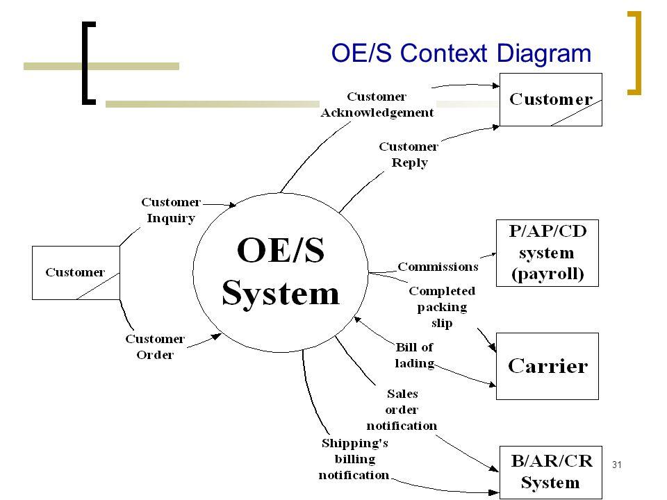 OE/S Context Diagram