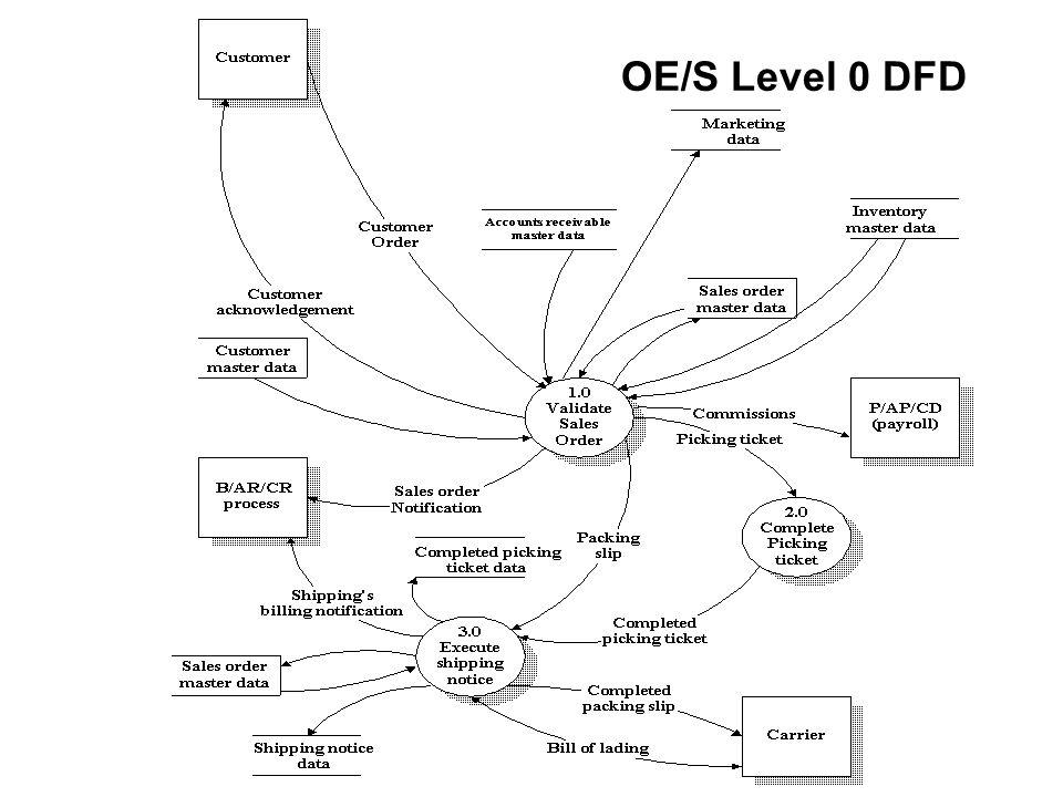 OE/S Level 0 DFD