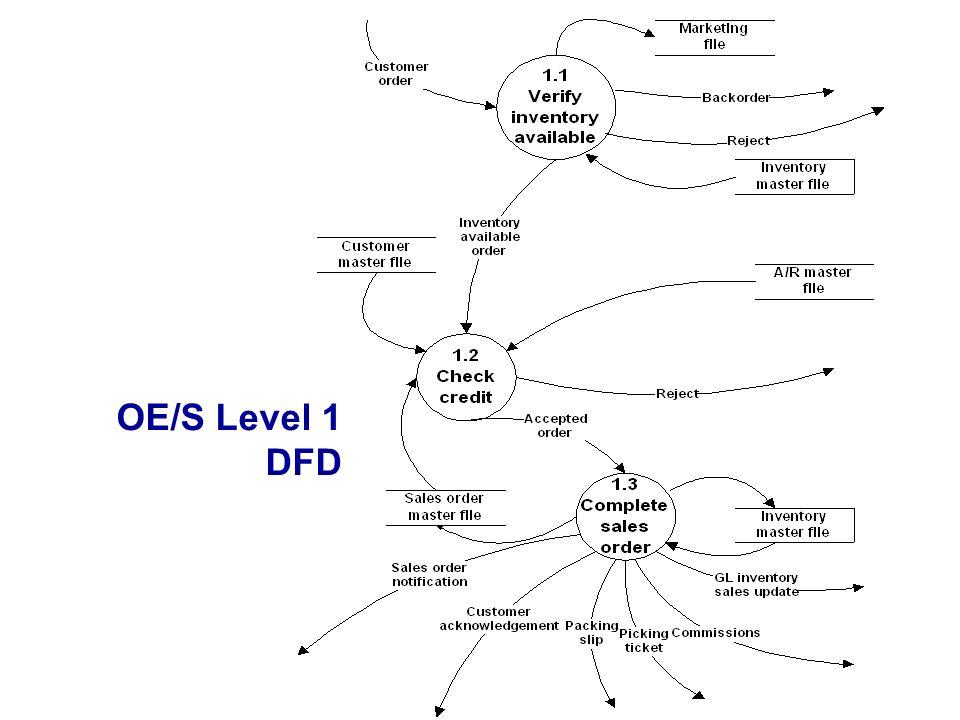 OE/S Level 1 DFD