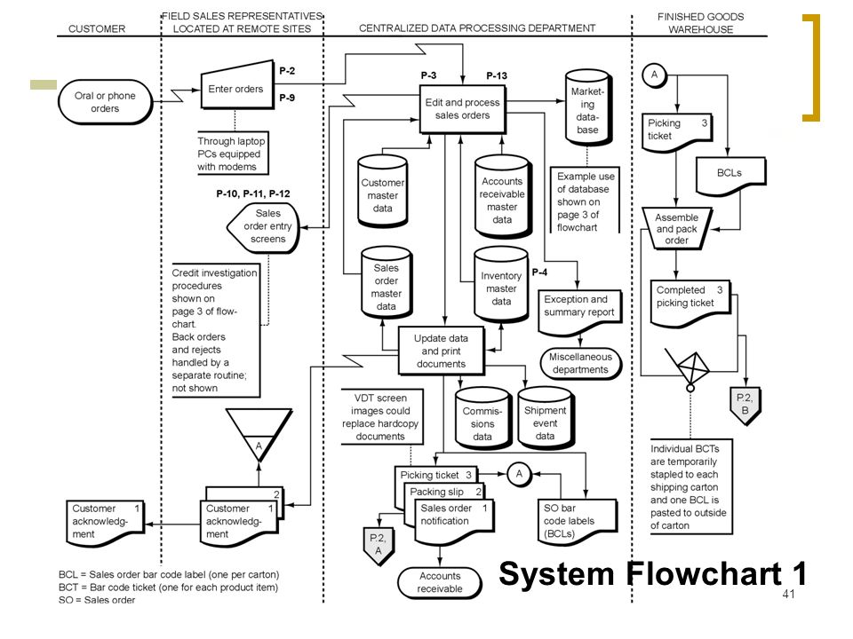 System Flowchart 1