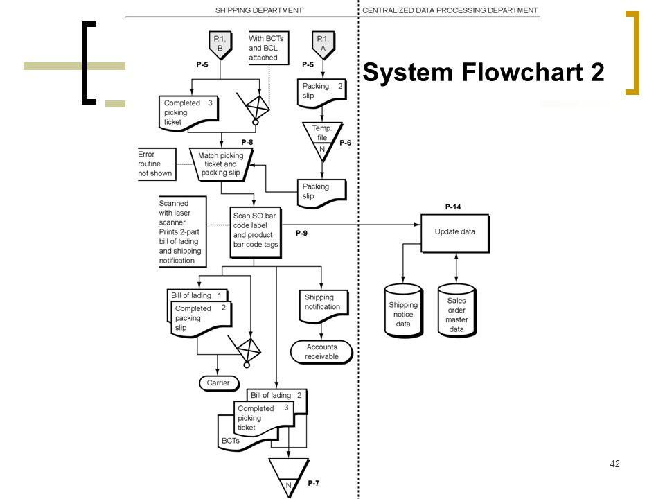 System Flowchart 2