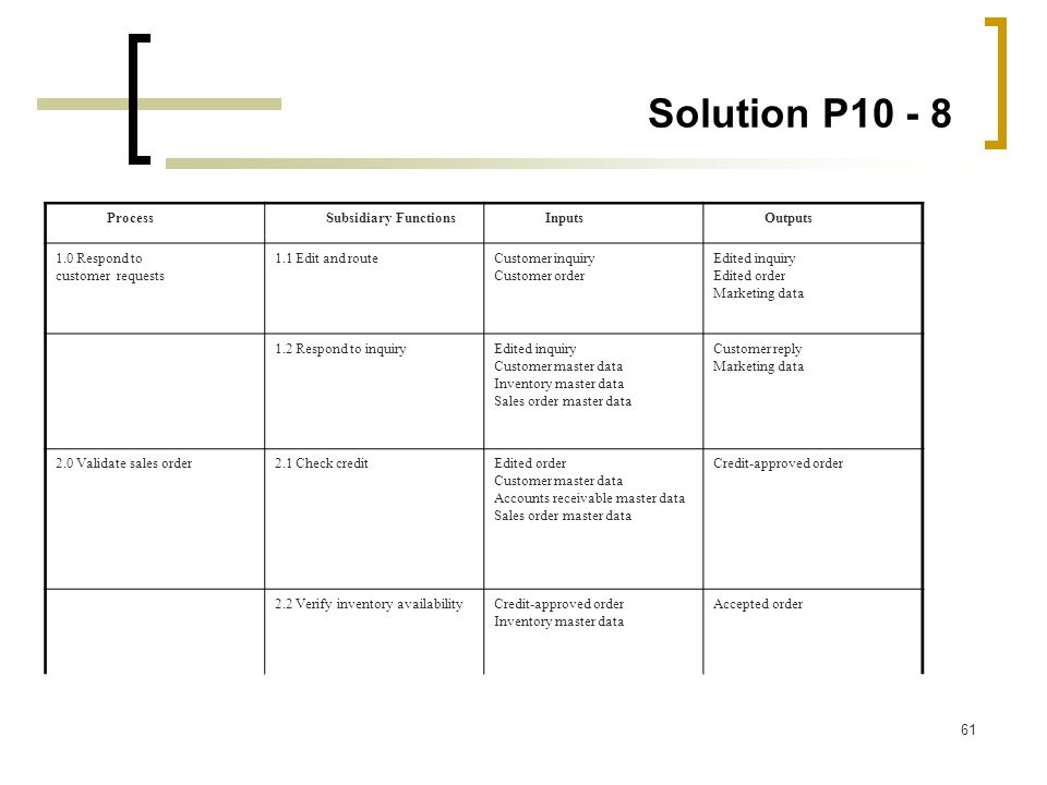Solution P10 - 8 Process Subsidiary Functions Inputs Outputs