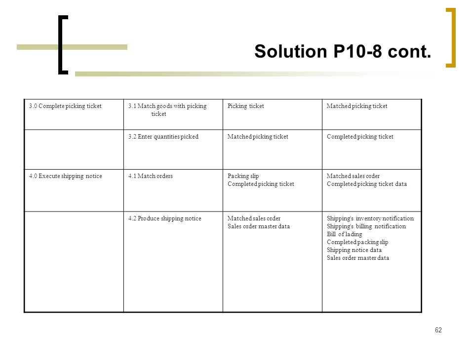 Solution P10-8 cont. 3.0 Complete picking ticket