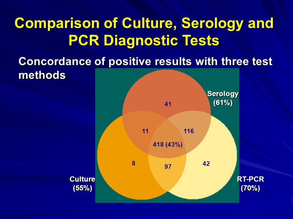 Diagnostic Tests for I...