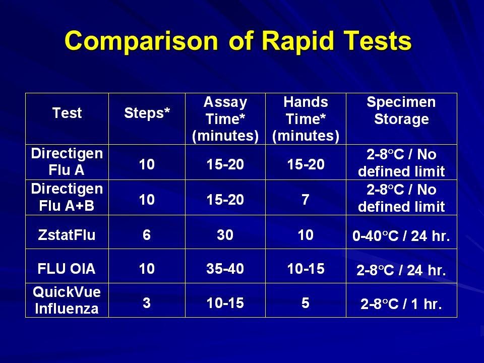 Comparison of Rapid Tests