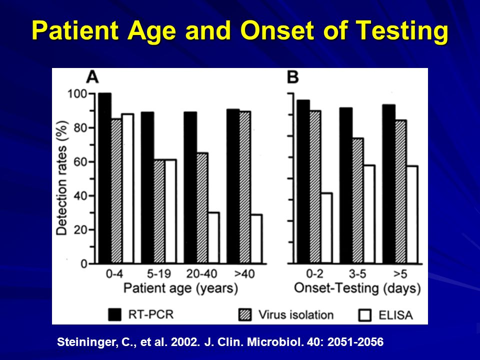 Patient Age and Onset of Testing