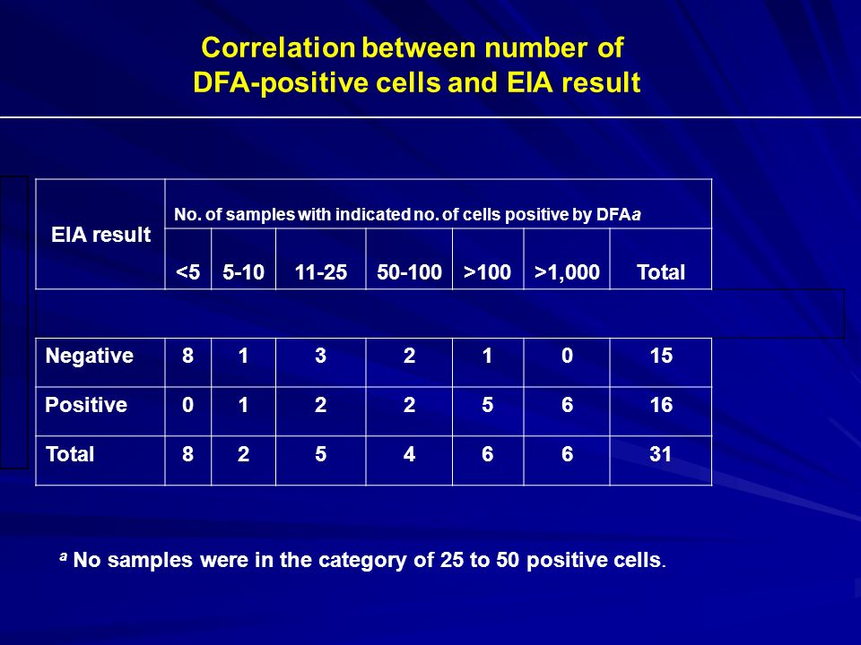 Correlation between number of DFA-positive cells and EIA result