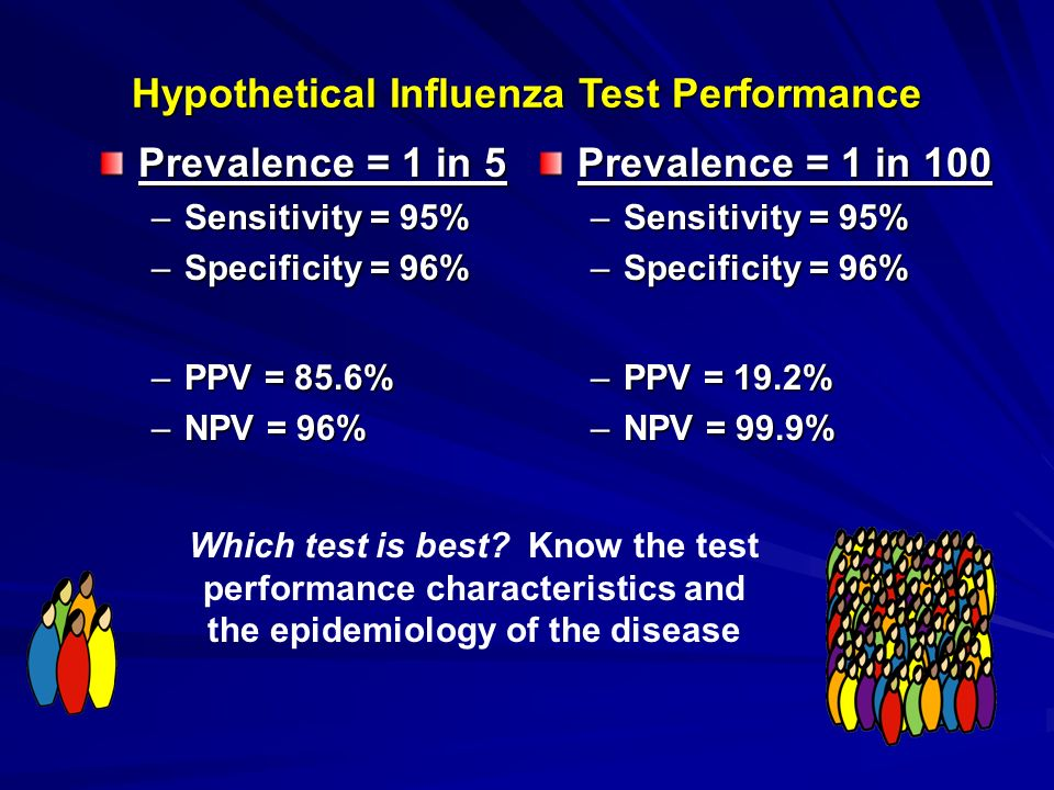 Hypothetical Influenza Test Performance