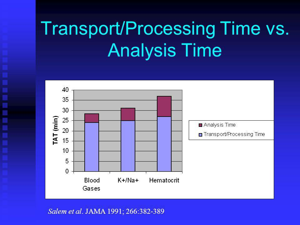 Transport/Processing Time vs. Analysis Time