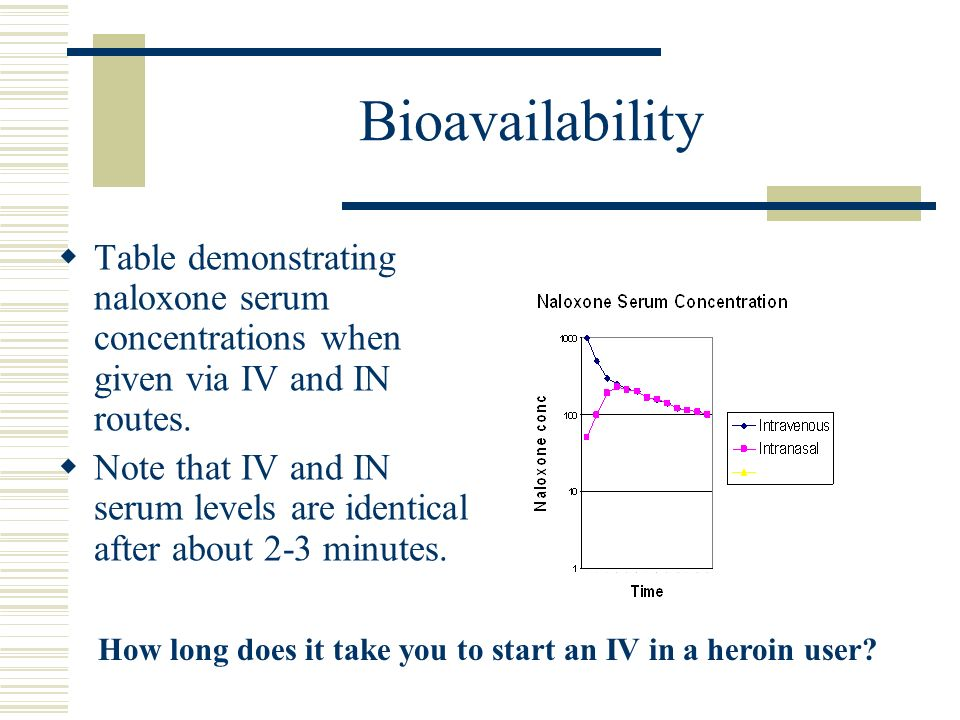 Bioavailability Table demonstrating naloxone serum concentrations when given via IV and IN routes.