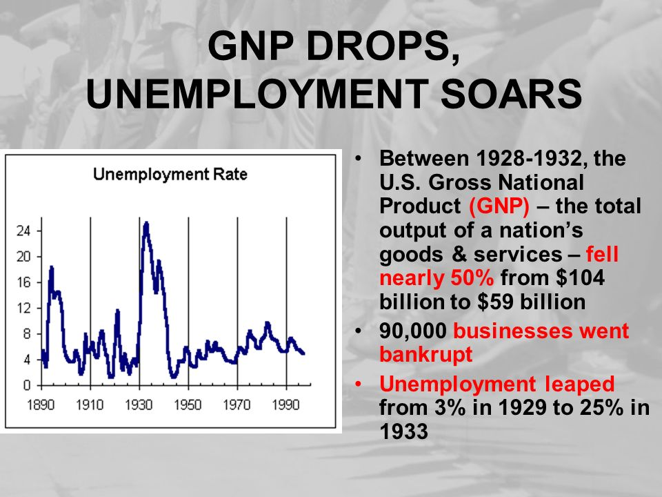 GNP DROPS, UNEMPLOYMENT SOARS