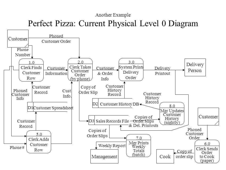 Install Level 1 Data Flow Diagram Toyskids