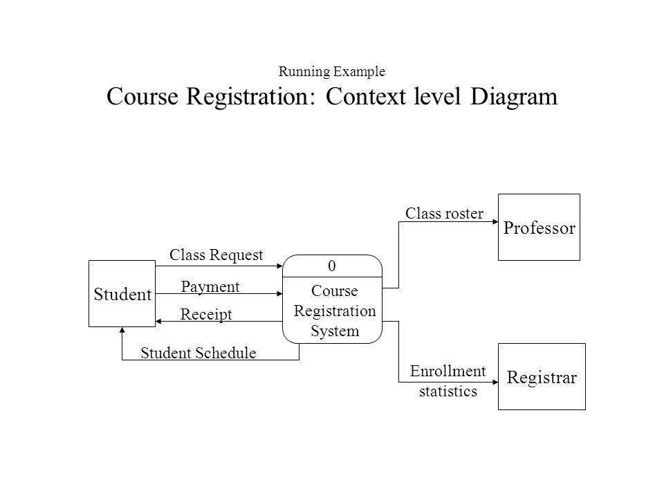 Running Example Course Registration A Context Level Diagram on Logical Data Flow Diagram