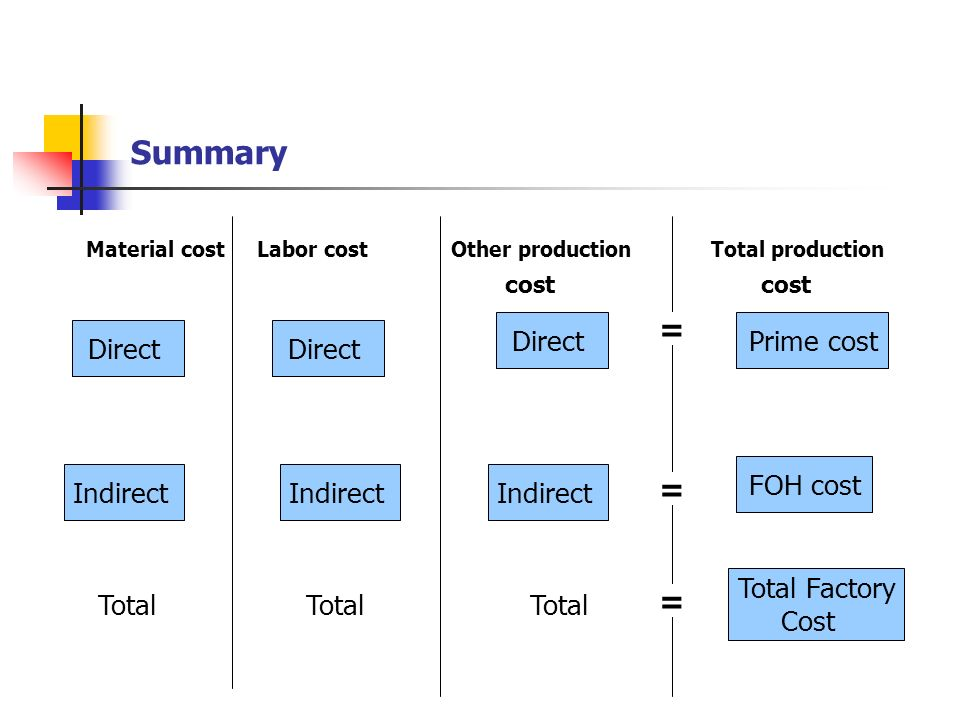 Summary Material cost Labor cost Other production Total production. cost.