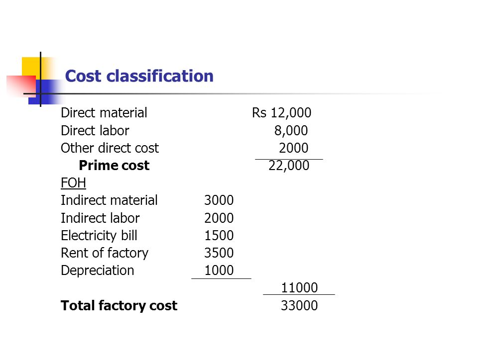 Cost classification Direct material Rs 12,000 Direct labor 8,000