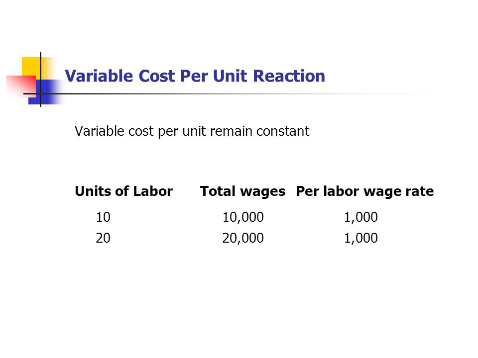 Variable Cost Per Unit Reaction