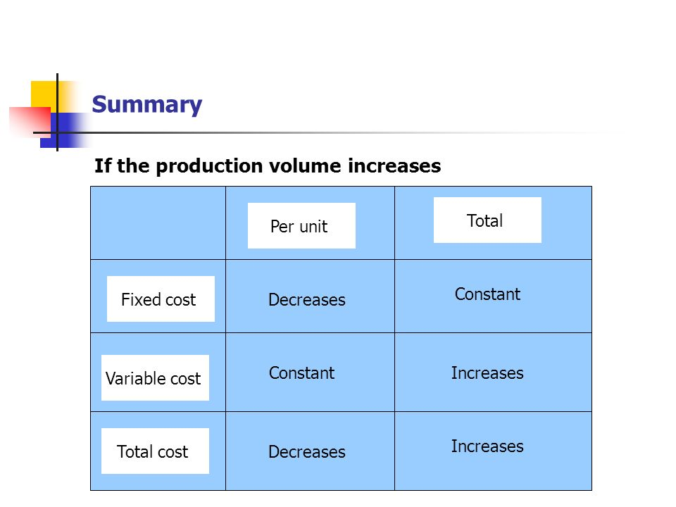 Summary If the production volume increases Total Per unit Constant